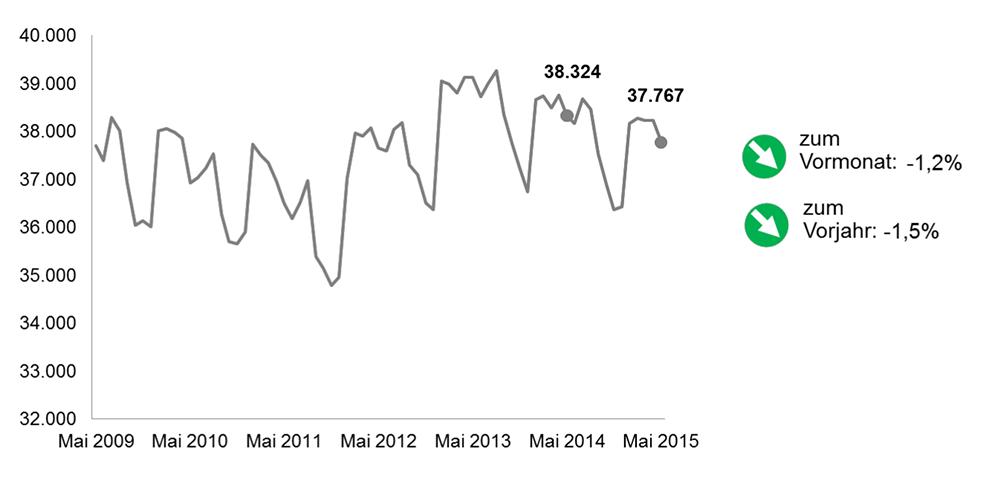 Die Arbeitslosenquote in Dortmund im Mai 2015 im Vergleich. Quelle: Arbeitsagentur DO