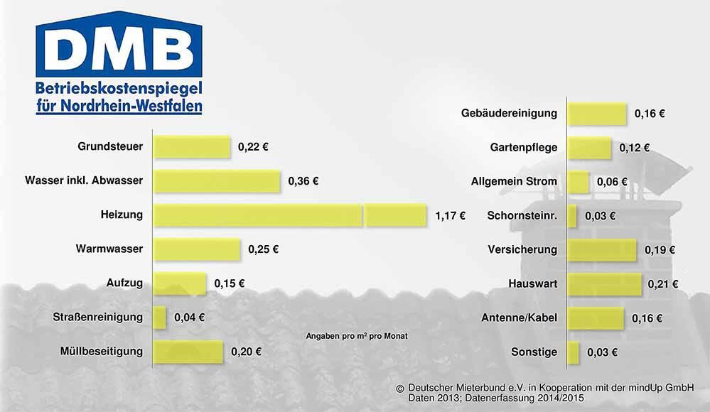 Neuer Betriebskostenspiegel Fur Nrw Heizkosten Sind Weiter