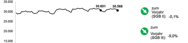 Arbeitsmarkt im September 2015