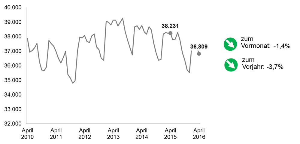 Arbeitslosenquote April 2016