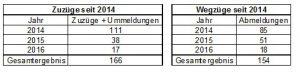 Die städtische Statistik zur Mallinckrodtstraße 66