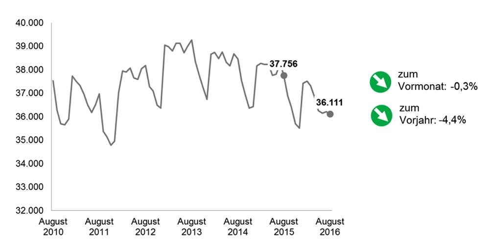 Arbeitslosenzahlen August 2016