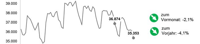 In Dortmund gibt es im September 760 Arbeitslose weniger – Die Arbeitslosenquote liegt bei aktuell 11,6 Prozent