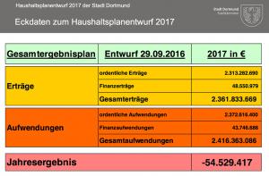 Eckdaten zum Haushaltsentwurf 2017