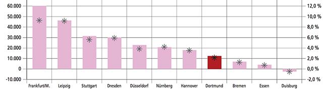 Dortmund knackt wieder die 600.000 Einwohner-Marke: Untersuchung zur Bevölkerungsentwicklung in Großstädten