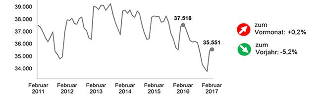 Arbeitslosenquote in Dortmund blieb in Februar unverändert bei 11,6 Prozent – Die Arbeitskräftenachfrage zieht an