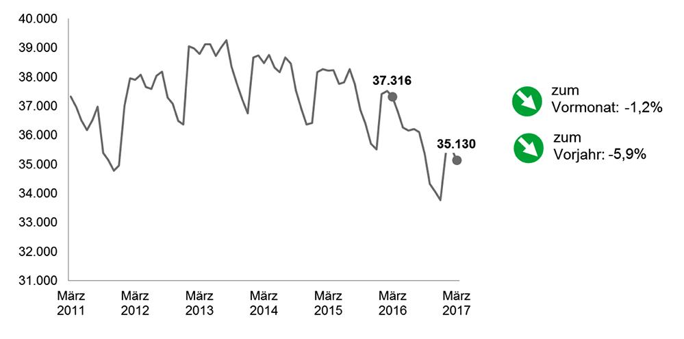 Die Arbeitslosenzahlen im März 2017 in Dortmund im Vergleich zu den Vorjahresmonaten.