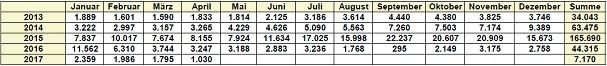 Die Belegungszahlen der Erstaufnahmeeinrichtung(en) Dortmund in den vergangenen Jahren.