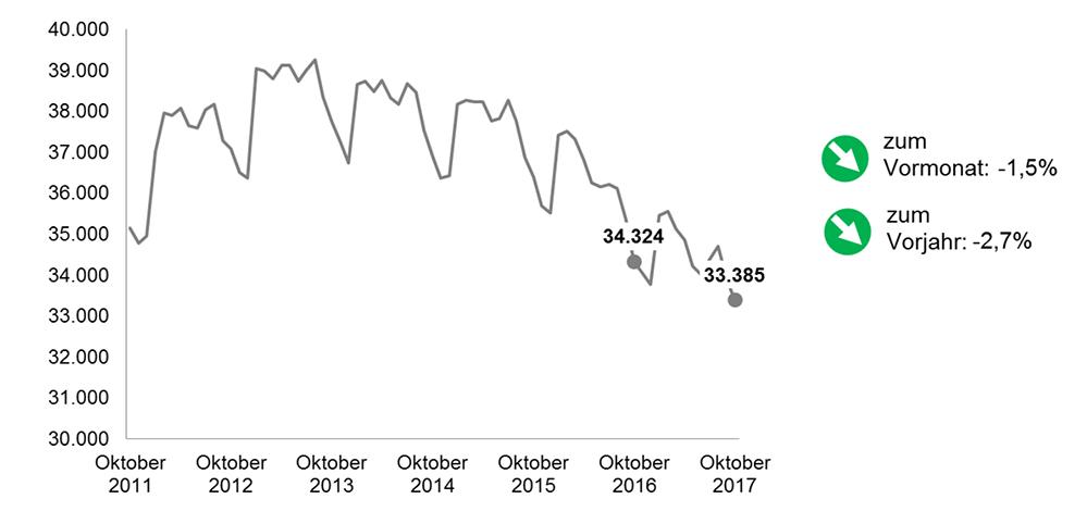 Die Arbeitslosenquote im Oktober 2017 in Dortmund im Vorjahresvergleich. Grafik: AfADO