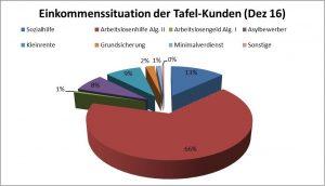 Einkommenssituation der Tafel-Kunden. Quelle: Dortmund Tafel