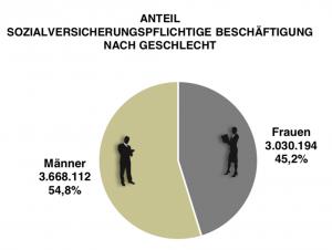 Anteil sozialversicherungspflichtige Beschäftigung nach Geschlecht.