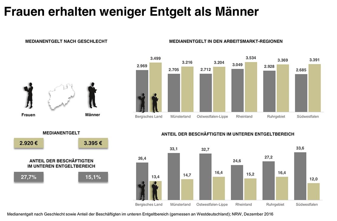 Medianentgelt nach Geschlecht sowie Anteil der Beschäftigten im unteren Entgeltbereich (gemessen an Westdeutschland) NRW, Dezember 2016