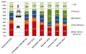 Verkehrsmittelwahl im Städtevergleich