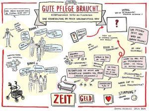 Die Zeichnung veranschaulicht auf einen Blick, was die zukünftigen AltenpflegerInnen beschäftigt. Grafik: Julia Zejn