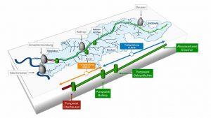 Grafik des Abwasserkanals Emscher und seiner Pumpwerke. Quelle: EGLV