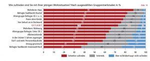 Brackel ist der beliebteste Stadtteil. Der kulturelle Schmelztiegel Nordstadt schneidet am schlechtesten ab. Grafik: Stadt Dortmund