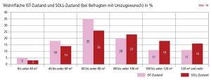 Der Trend geht zu großflächigen Wohnungen. Grafik: Stadt Dortmund
