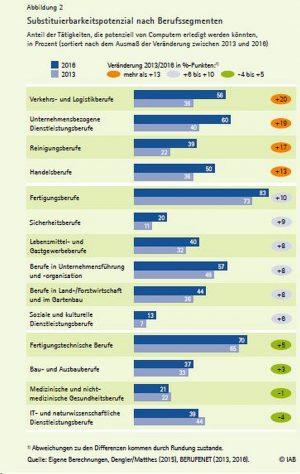 Das Substituierungspotential einzelner Berufe. Quelle: IAB