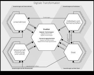 Vereinfachendes Schema zu Folgen von Digitalisierung
