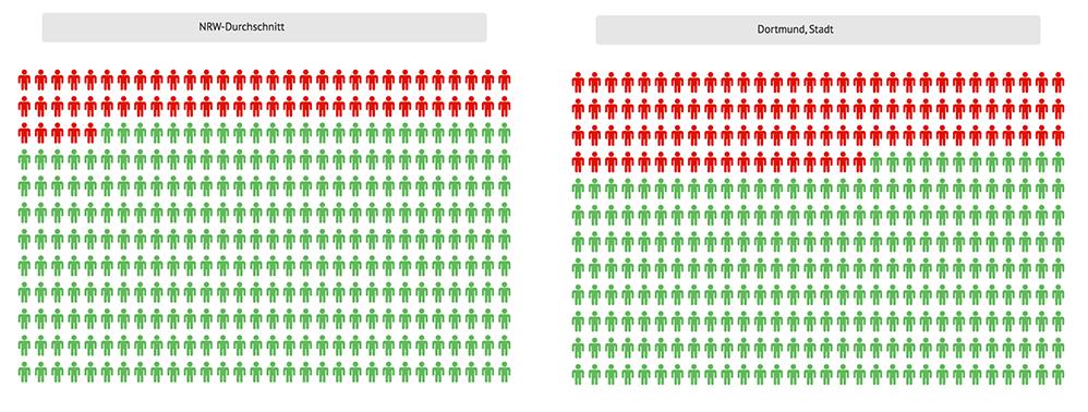 Der Anteil von Kindern in Hartz-IV-Familien in Dortmund und im Landesvergleich. Grafik: DGB NRW