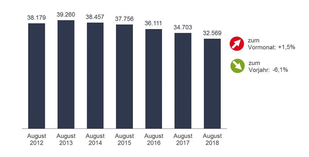Saisonbedingt gibt es mehr Arbeitslose in Dortmund - doch der Jahresvergleich fällt positiv aus.