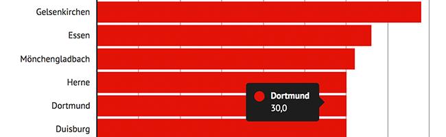 Dortmund: 30% der Kinder leben von Hartz IV – DGB: Mit Tarifbindung und sozialem Arbeitsmarkt gegen Kinderarmut
