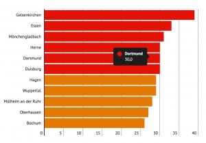 In diesen NRW-Städten lebt mehr als ein Viertel der Kinder in Familien, die Hartz IV beziehen. (In Prozent, Jahresdurchschnitt 2017)