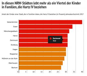 In diesen NRW-Städten lebt mehr als ein Viertel der Kinder in Familien, die Hartz IV beziehen.
