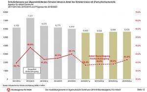 Die Anzahl der Schulabgänger mit (Fach-) Hochschulzugang hat zugenommen.