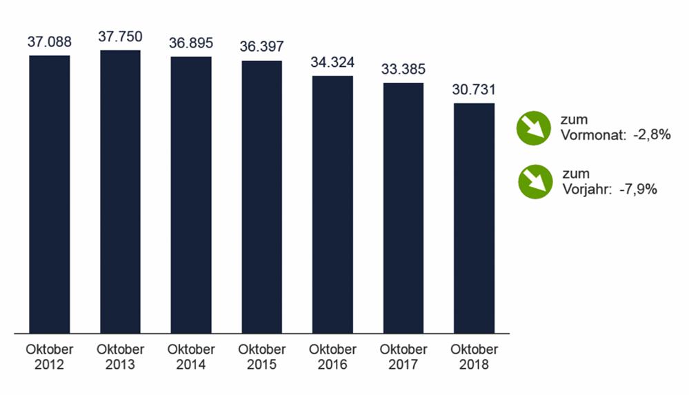 Die Arbeitslosigkeit in Dortmund im Oktober 2018 und im Vorjahresvergleich. Grafik: AfADO