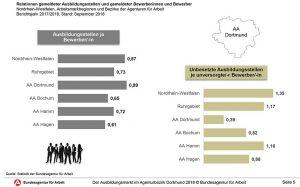 Im Verhältnis angebotener Stellen zu Bewerbungsaufkommen schneidet Dortmund NRW-weit am besten ab.