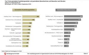 Die Top Ten der Berufsfelder in Angebot und Nachfrage.
