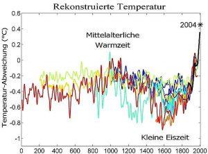 Klimawandel Temperaturänderungen der letzten 2000 Jahre. Quelle: Wiki