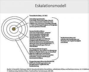 Eskalationsmodell von Heitmeyer: von außen nach innen wird es radikaler, die Übergänge sind von der vorausgehenden Stufe schon impliziert. Quelle: Heitmeyer