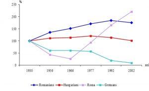 Anstieg der Roma-Population relativ zu anderen Minderheiten in Rumänien