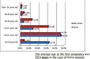 Alter Frauen bei Geburt nach Ethnien