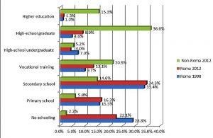Ausbildungsniveau nach Ethnien und Geschlecht