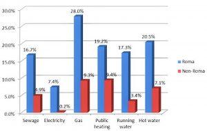 Abb.: Zugang zu Grundversorgungsgütern im Vergleich: Roma und Nicht-Roma