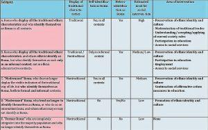 Unterschiedliche Grade der Assimilation - unterschiedliche Bedürfnislagen