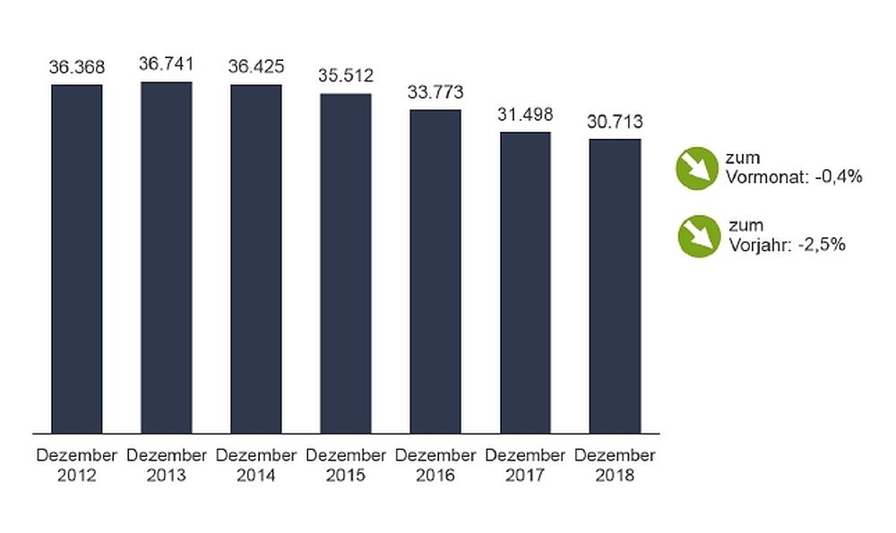 Entwicklung Arbeitsmarkt Dortmund Dezember 2018