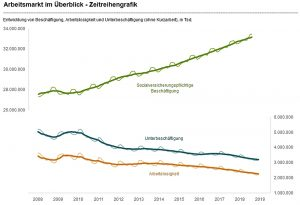 Bundesrepublik Arbeitsmarkt Zeitreihengraphik Quelle BfA