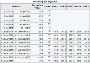 Enwicklung der Regelsätze für Grundleistungen nach Hartz IV von ihrer Erfindung bis heute. Quelle: Wiki