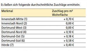 Mietspiegel Dortmund 2019: Zuschläge nach Gebietskulissen