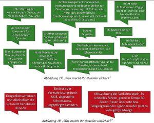 Quartierslabor BorsigplatzWest: Was macht das Quartier sicher, was unsicher?