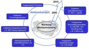 Strukturwandel in Dortmund Quelle Wirtschaftsförderung