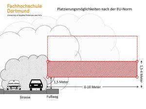 Platzierungsmöglichkeiten nach der EU-Norm.