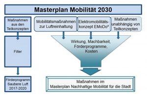 Zusammenhang des Masterplans Mobilität als Gesamtkonzept mit den beiden Teilkonzepten und dem Masterplan Nachhaltige Mobilität