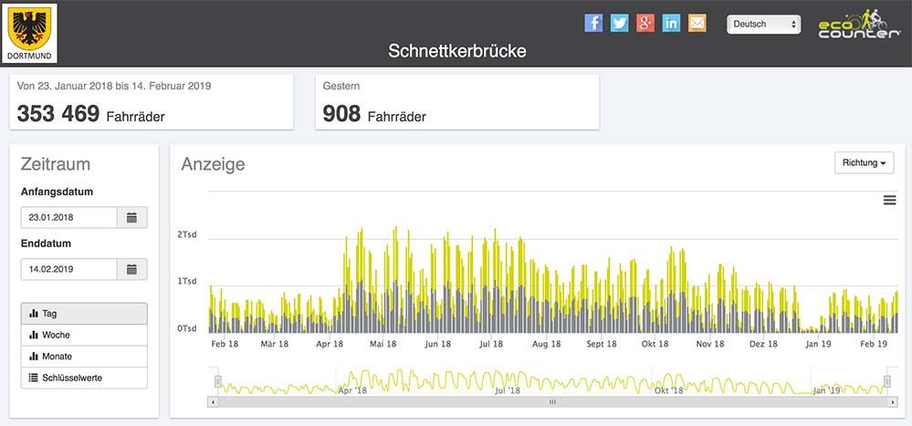 Der aktuelle Stand der Dauerzählstelle an der Schnettkerbrücke. Foto: Screenshot/Stadt Dortmund