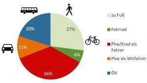 So sah das Ergebnis einer Haushaltsbefragung im Jahr 2013 aus. Quelle: Omnitrend