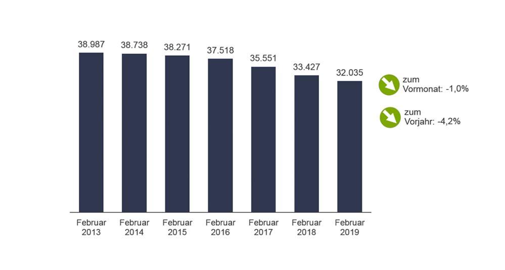 Die Gesamtzahl der Arbeitslosen in Dortmund ist im Februar um ein Prozent auf 32.035 Personen gesunken.